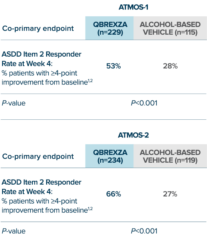 ATMOS-1 Results: ASDD item 2 Responder rate at Week 4, or % of patients with more than 4-point improvement from baseline: QBREXZA = 53%, Alcohol-based vehicle=28%. ATMOS-2 Results: ASDD item 2 Responder rate - Week 4, or % of patients with more than 4-point improvement from baseline: QBREXZA = 66%, Alcohol-based vehicle=27%