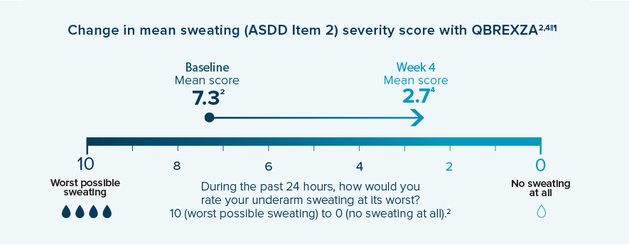 QBREXZA showed a 4.6-point improvement in mean ASDD sweat severity score