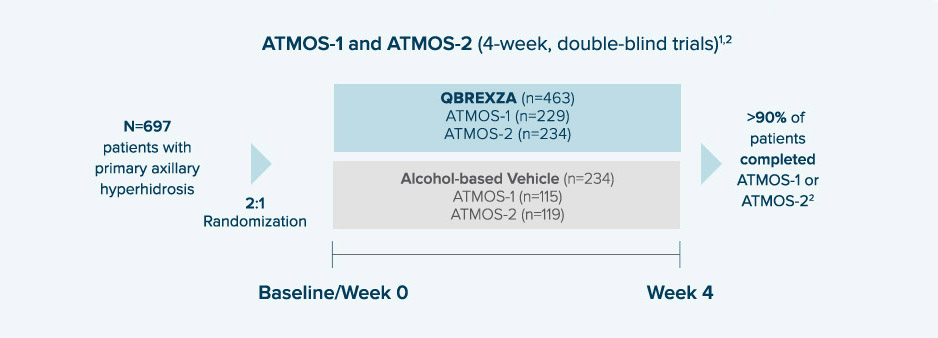 Two randomized, vehicle-controlled Phase 3 trials, ATMOS-1 and ATMOS-2, enrolled a total of 697 patients 9 years of age or older with primary axillary hyperhidrosis
