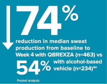 Qbrexza demonstrated a 74% median reduction from baseline to week 4 (n=463) vs 54% with alcohol-based vehicle (n=234).