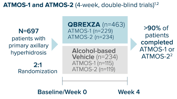 2:1 randomized, vehicle-controlled Phase 3 trials, ATMOS-1 and ATMOS-2, enrolled a total of 697 patients 9 years of age or older with primary axillary hyperhidrosis