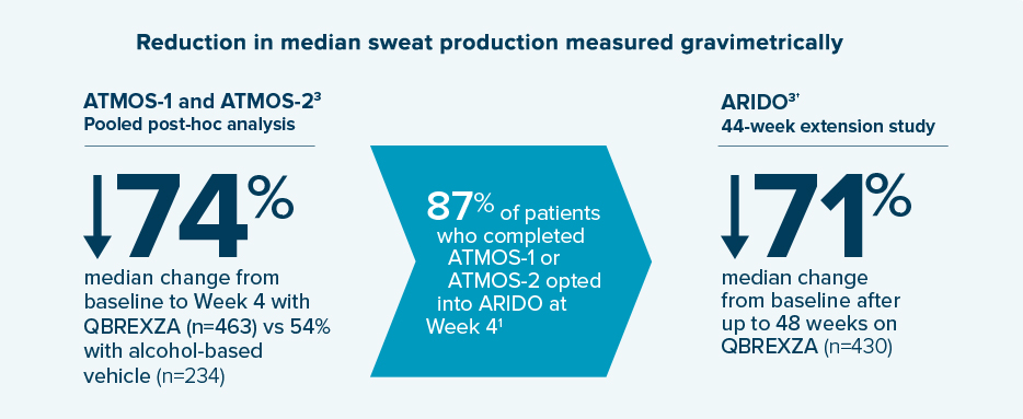 Qbrexza demonstrated a 74% reduction in median sweat production measured gravimetrically from baseline to week 4 (n=463) vs 54% with alcohol-based vehicle (n=234). 87% of patients who completed ATMOS-1 or ATMOS-2 opted into the ARIDO trial at Week 4. In the ARIDO 44-week extension study, QBREXZA demonstrated a 71% median change from baseline after up to 48 weeks.