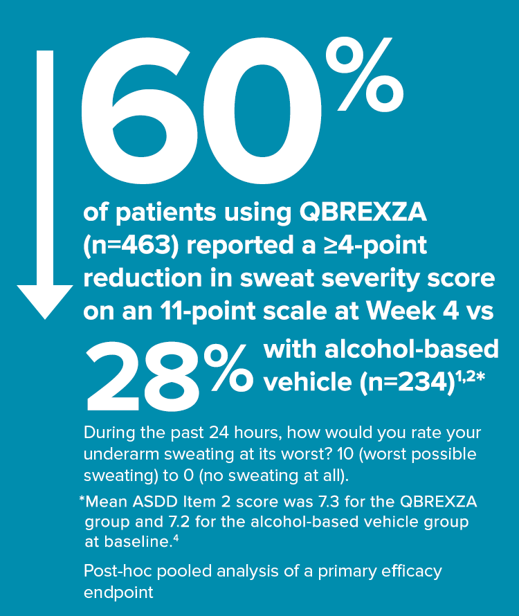 60% of patients using QBREXZA (n=463) reported a ≥4-point reduction in sweat severity score on an 11-point scale at Week 4 vs 28% with alcohol-based vehicle (n=234).