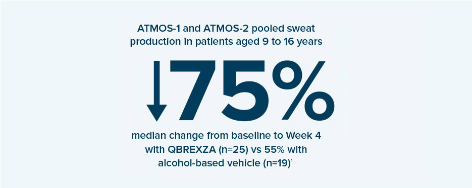 In ATMOS-1 and ATMOS-2 pooled sweat production in patients 9-16 years old reported a 75% median change from baseline to Week 4 with Qbrexza (n-25) vs 55% with alcohol-based vehicle (n=19).