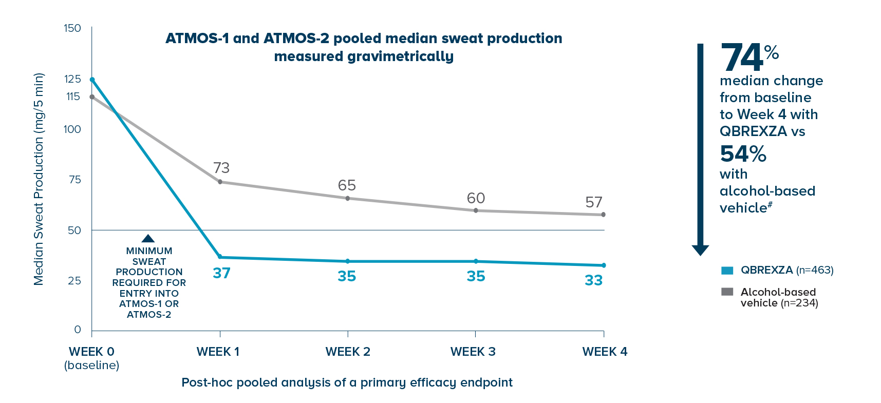 Qbrexza demonstrated a 74% median reduction from baseline to week 4 (n=463) vs 54% with alcohol-based vehicle (n=234) in ATMOS-1 and ATMOS-2 pooled median sweat production measured gravimetrically